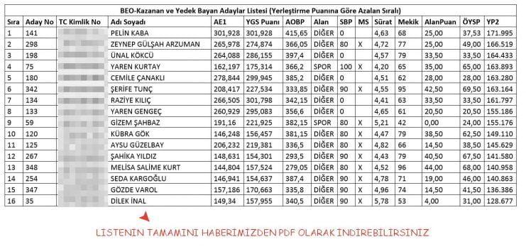 Adana Çukurova Üniversitesi Besyo Yetenek Sınav Sonuçları 2017